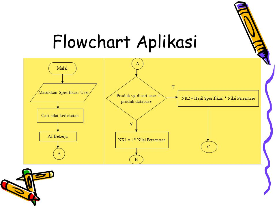 Flowchart Aplikasi (Lanjutan) B C NKtotal = NK1 + NK2 Masukkan NK minimal anda.