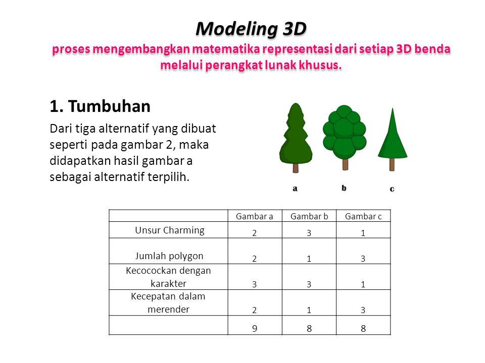 Modeling 3D proses mengembangkan matematika representasi dari setiap 3D benda melalui perangkat lunak khusus. 1. Tumbuhan Dari tiga alternatif yang di