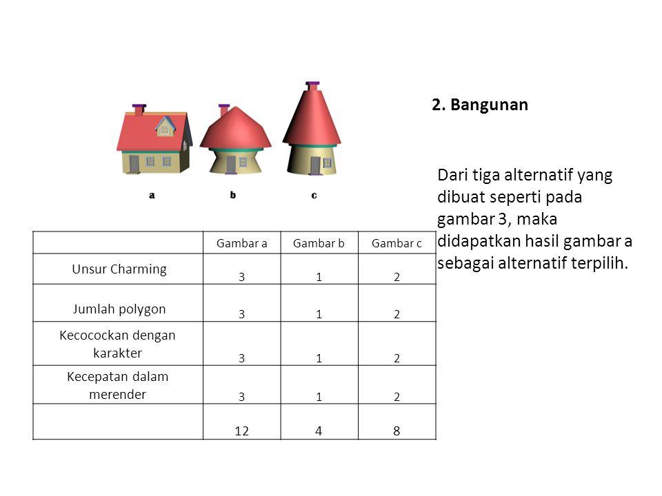 2. Bangunan Dari tiga alternatif yang dibuat seperti pada gambar 3, maka didapatkan hasil gambar a sebagai alternatif terpilih. Gambar aGambar bGambar
