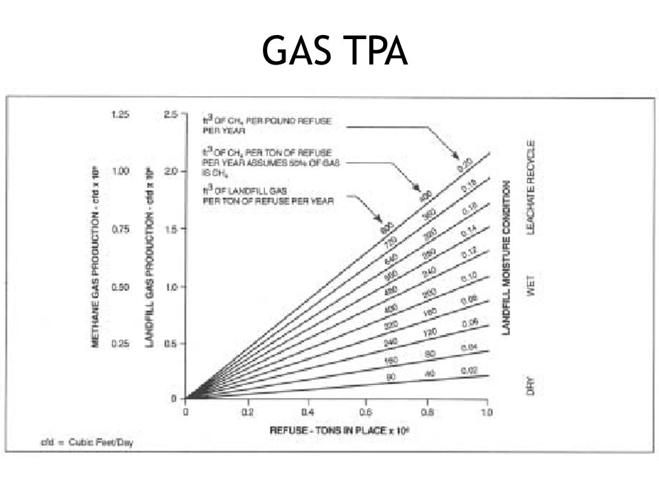 PERKIRAAN GAS DARI LANDFILL 1 TON SAMPAH MENGHASILKAN SEKTIAR 40 – 60 KG METANA 1 TON SAMPAH MENGHASILKAN GRK SETARA DENGAN 0,3 – 1 T CO2 EQUIVALENT
