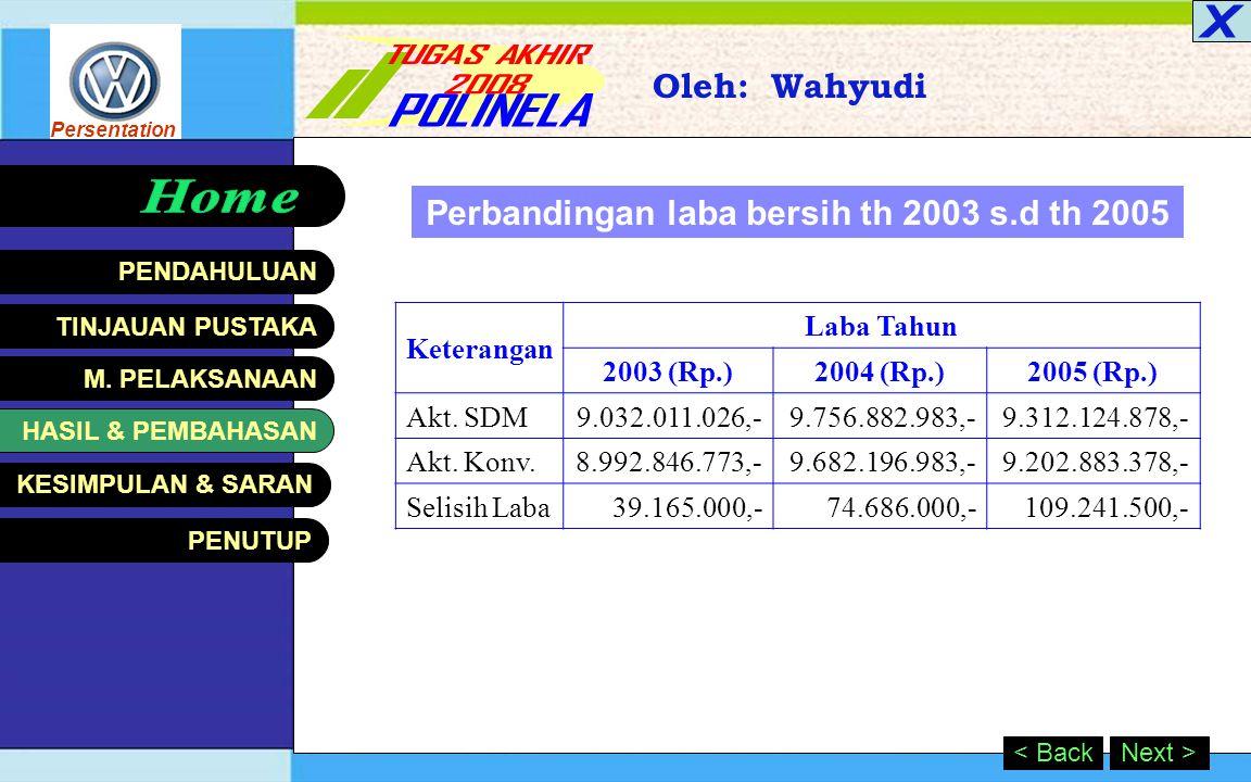 Persentation HASIL & PEMBAHASAN Oleh: Wahyudi Next >< Back Pencatatan Amortisasi Nilai Aktiva SDM Keterangan Tahun 2003 (Rp.)2004 (Rp.)2005 (Rp.) Opening Value-39.165.00074.686.000 Biaya Perekrutan43.765.00056.890.00072.530.000 Biaya Pelatihan8.455.0007.878.00012.540.000 Nilai Investasi SDM52.220.000103.933.000159.756.000 Amortisasi(13.055.000)(29.247.000)(50.514.500) Nilai Investasi SDM Bersih39.165.00074.686.000109.241.500 1.Tahun 2003 Biaya Amortisasi SDMRp.