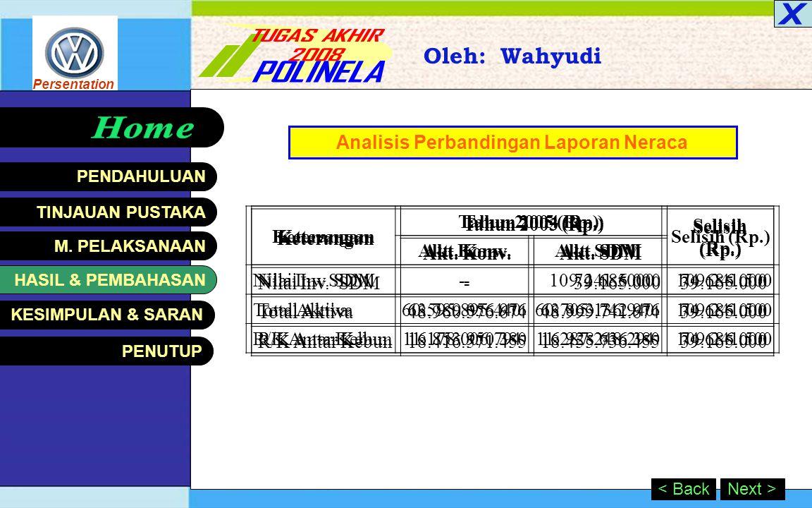 Persentation HASIL & PEMBAHASAN Oleh: Wahyudi Next >< Back Perbandingan laba bersih th 2003 s.d th 2005 Keterangan Laba Tahun 2003 (Rp.)2004 (Rp.)2005