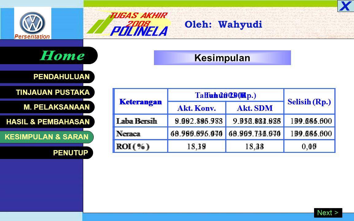 Persentation HASIL & PEMBAHASAN Oleh: Wahyudi < Back Analisis Perbandingan ROI Keterangan Tahun 2003 (Rp.) Selisih (Rp.) Akt. Konv.Akt. SDM Laba Usaha