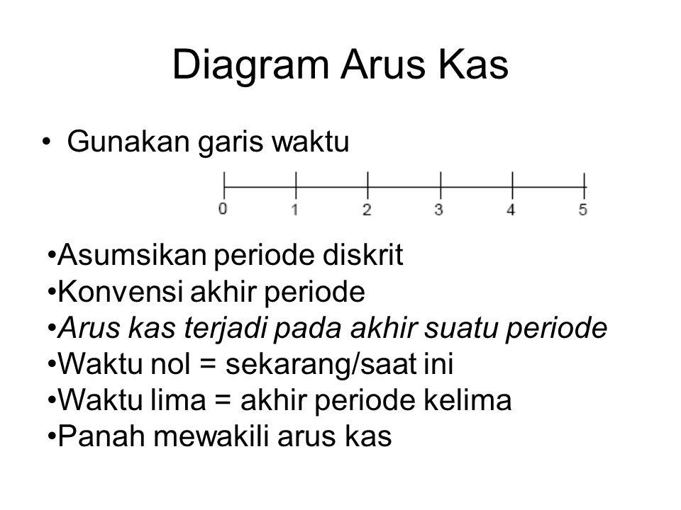 Diagram Arus Kas Gunakan garis waktu Asumsikan periode diskrit Konvensi akhir periode Arus kas terjadi pada akhir suatu periode Waktu nol = sekarang/saat ini Waktu lima = akhir periode kelima Panah mewakili arus kas