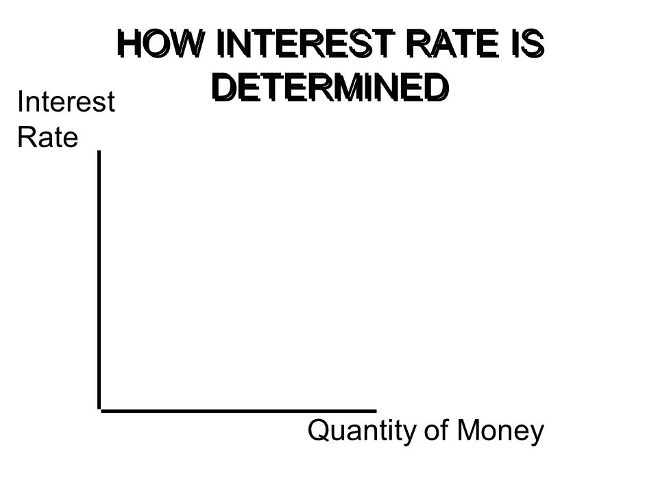 HOW INTEREST RATE IS DETERMINED Interest Rate Quantity of Money Money Demand
