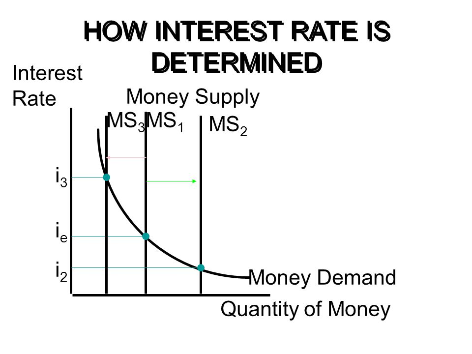 HOW INTEREST RATE IS DETERMINED Interest Rate Quantity of Money ieie Money Demand Money Supply MS 1 MS 2 i2i2 MS 3 i3i3