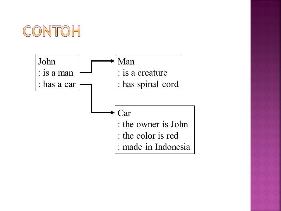 John : is a man : has a car Man : is a creature : has spinal cord Car : the owner is John : the color is red : made in Indonesia