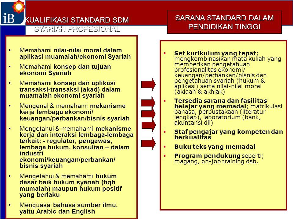 KUALIFIKASI STANDARD SDM SYARIAH PROFESIONAL Memahami nilai-nilai moral dalam aplikasi muamalah/ekonomi Syariah Memahami konsep dan tujuan ekonomi Syariah Memahami konsep dan aplikasi transaksi-transaksi (akad) dalam muamalah ekonomi syariah Mengenal & memahami mekanisme kerja lembaga ekonomi/ keuangan/perbankan/bisnis syariah Mengetahui & memahami mekanisme kerja dan interaksi lembaga-lembaga terkait; - regulator, pengawas, lembaga hukum, konsultan – dalam industri ekonomi/keuangan/perbankan/ bisnis syariah Mengetahui & memahami hukum dasar baik hukum syariah (fiqh mumalah) maupun hukum positif yang berlaku Menguasai bahasa sumber ilmu, yaitu Arabic dan English  Set kurikulum yang tepat; mengkombinasikan mata kuliah yang memberikan pengetahuan profesionalitas ekonomi/ keuangan/perbankan/bisnis dan pengetahuan syariah (hukum & aplikasi) serta nilai-nilai moral (akidah & akhlak)  Tersedia sarana dan fasilitas belajar yang memadai; matrikulasi bahasa, perpustakaan (literatur lengkap), laboratorium (bank, akuntansi dll)  Staf pengajar yang kompeten dan berkualitas  Buku teks yang memadai  Program pendukung seperti; magang, on-job training dsb.