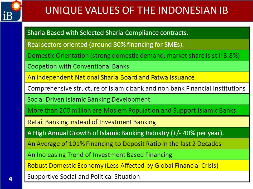 4 UNIQUE VALUES OF THE INDONESIAN IB Sharia Based with Selected Sharia Compliance contracts. Real sectors oriented (around 80% financing for SMEs). Do