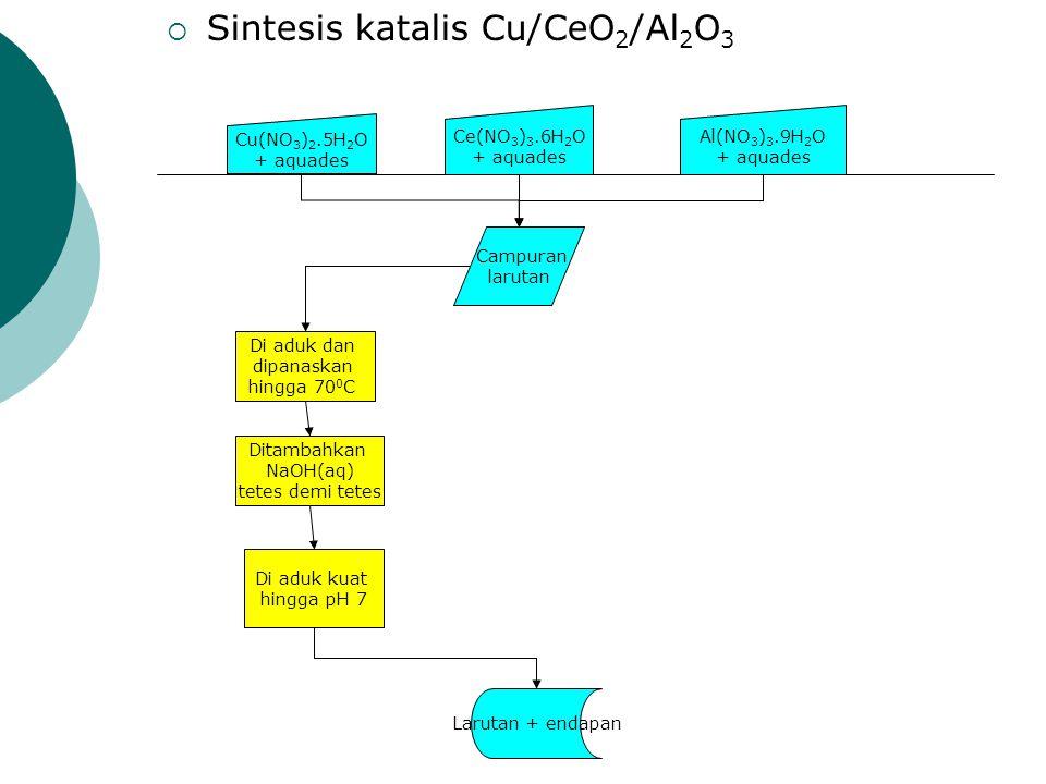  Sintesis katalis Cu/CeO 2 /Al 2 O 3 Cu(NO 3 ) 2.5H 2 O + aquades Ce(NO 3 ) 3.6H 2 O + aquades Al(NO 3 ) 3.9H 2 O + aquades Campuran larutan Di aduk dan dipanaskan hingga 70 0 C Larutan + endapan Ditambahkan NaOH(aq) tetes demi tetes Di aduk kuat hingga pH 7