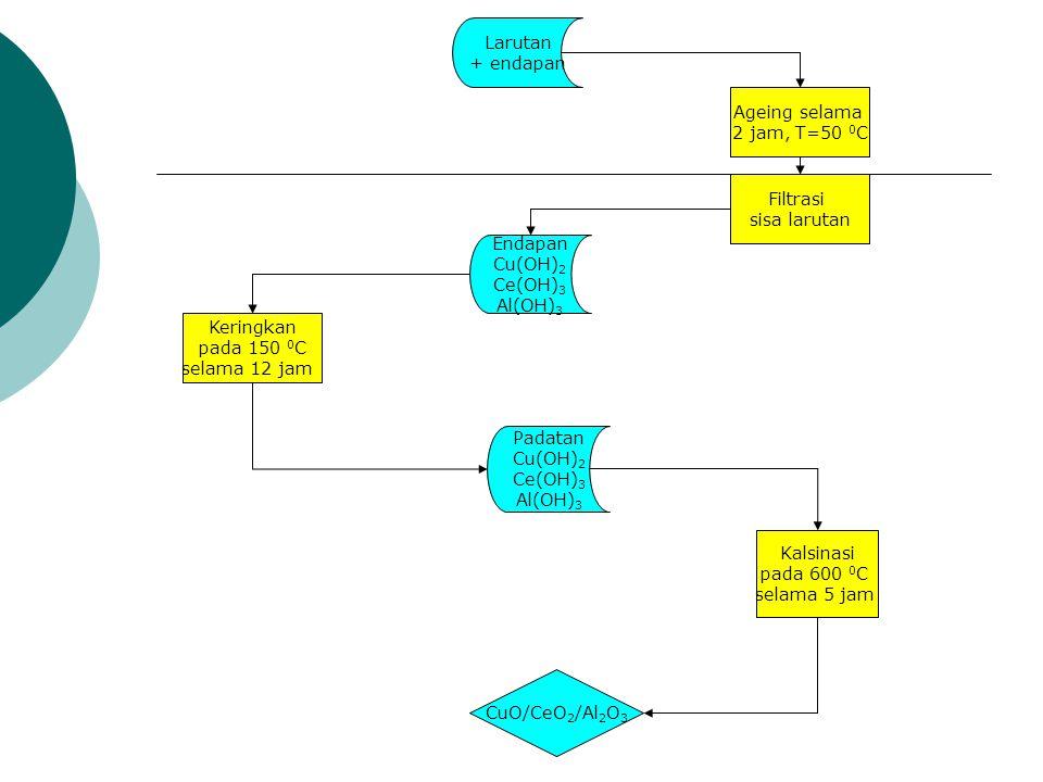 Larutan + endapan Ageing selama 2 jam, T=50 0 C Filtrasi sisa larutan Endapan Cu(OH) 2 Ce(OH) 3 Al(OH) 3 Keringkan pada 150 0 C selama 12 jam Padatan Cu(OH) 2 Ce(OH) 3 Al(OH) 3 Kalsinasi pada 600 0 C selama 5 jam CuO/CeO 2 /Al 2 O 3