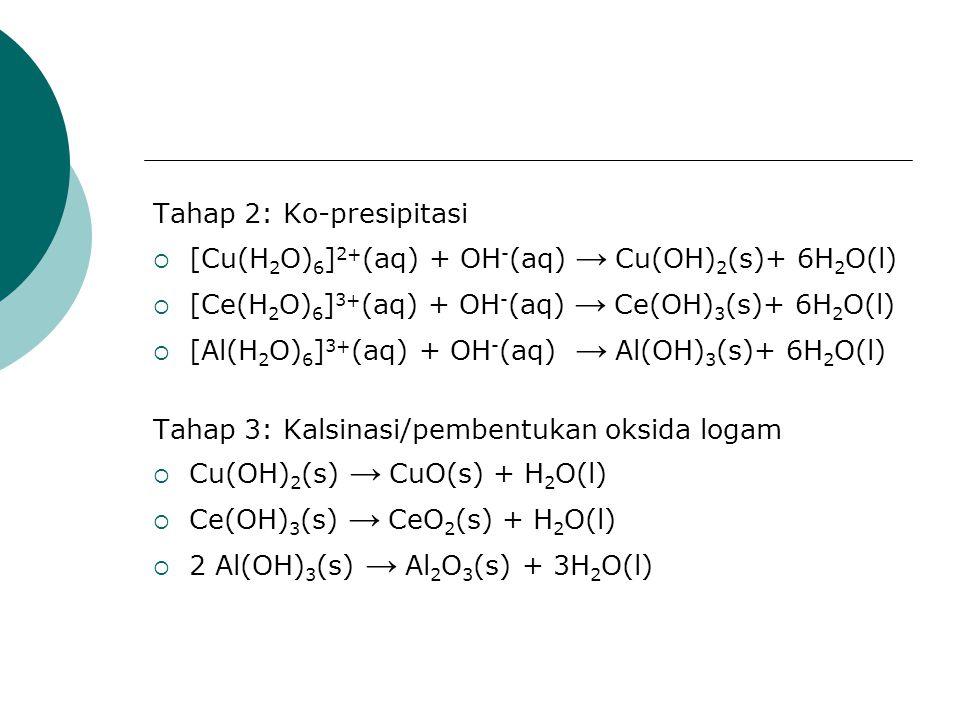 Tahap 2: Ko-presipitasi  [Cu(H 2 O) 6 ] 2+ (aq) + OH - (aq) → Cu(OH) 2 (s)+ 6H 2 O(l)  [Ce(H 2 O) 6 ] 3+ (aq) + OH - (aq) → Ce(OH) 3 (s)+ 6H 2 O(l)  [Al(H 2 O) 6 ] 3+ (aq) + OH - (aq) → Al(OH) 3 (s)+ 6H 2 O(l) Tahap 3: Kalsinasi/pembentukan oksida logam  Cu(OH) 2 (s) → CuO(s) + H 2 O(l)  Ce(OH) 3 (s) → CeO 2 (s) + H 2 O(l)  2 Al(OH) 3 (s) → Al 2 O 3 (s) + 3H 2 O(l)