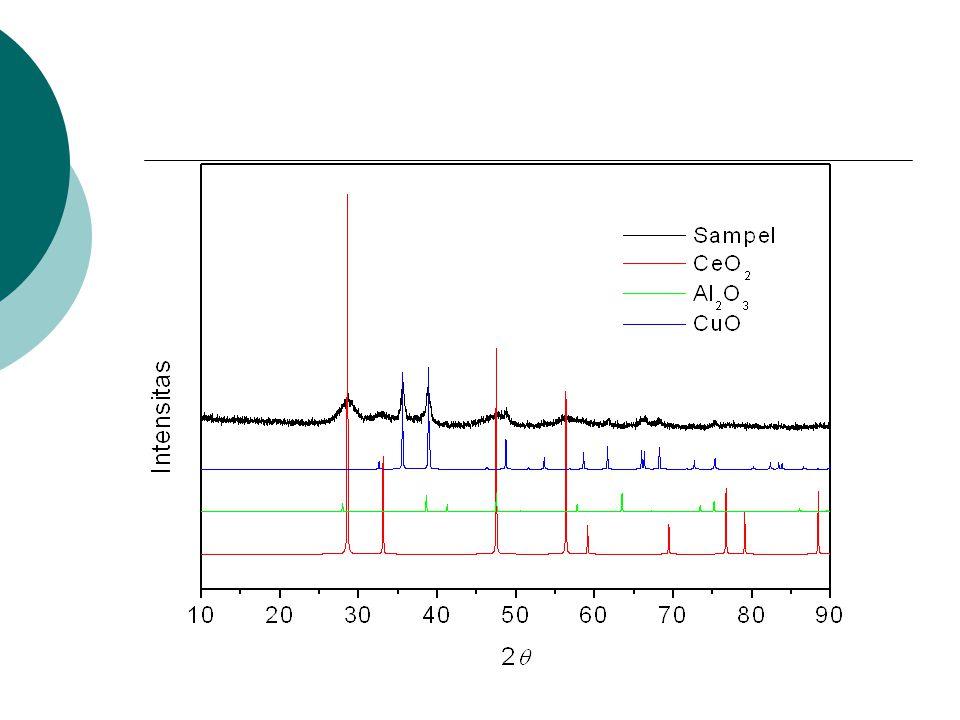 Pencitraan Morfologi Katalis Menggunakan Metode Scanning Electron Microscopy (SEM)  Gambar SEM 2500 x