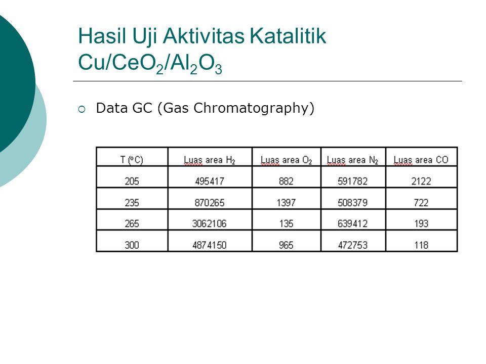 Hasil Uji Aktivitas Katalitik Cu/CeO 2 /Al 2 O 3  Data GC (Gas Chromatography)