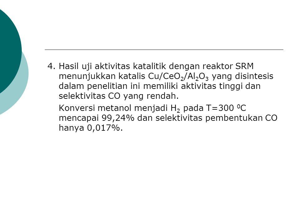 4. Hasil uji aktivitas katalitik dengan reaktor SRM menunjukkan katalis Cu/CeO 2 /Al 2 O 3 yang disintesis dalam penelitian ini memiliki aktivitas tin