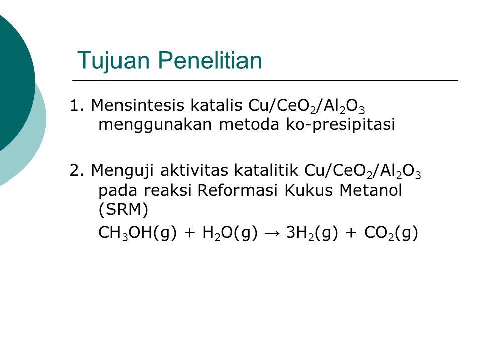 Tujuan Penelitian 1. Mensintesis katalis Cu/CeO 2 /Al 2 O 3 menggunakan metoda ko-presipitasi 2. Menguji aktivitas katalitik Cu/CeO 2 /Al 2 O 3 pada r