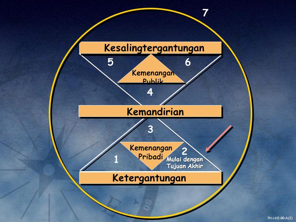 7H-I-H2-00-A (2) Ketergantungan Kemandirian Kesalingtergantungan Kemenangan Pribadi 1 2 3 Kemenangan Publik 4 56 7 Mulai dengan Tujuan Akhir