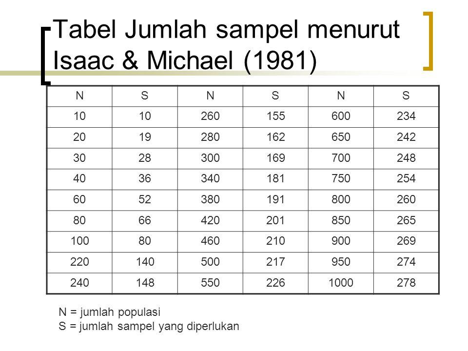 Tabel Jumlah sampel menurut Isaac & Michael (1981) NSNSNS 10 260155600234 2019280162650242 3028300169700248 4036340181750254 6052380191800260 8066420201850265 10080460210900269 220140500217950274 2401485502261000278 N = jumlah populasi S = jumlah sampel yang diperlukan
