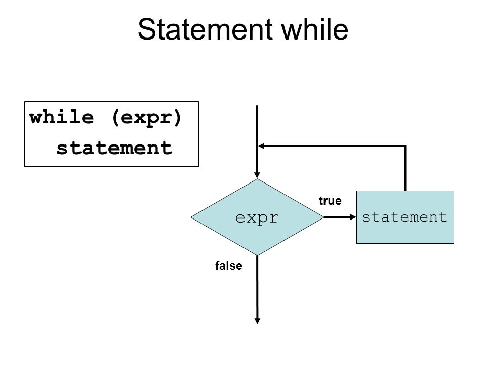 Statement while while (expr) statement expr statement true false