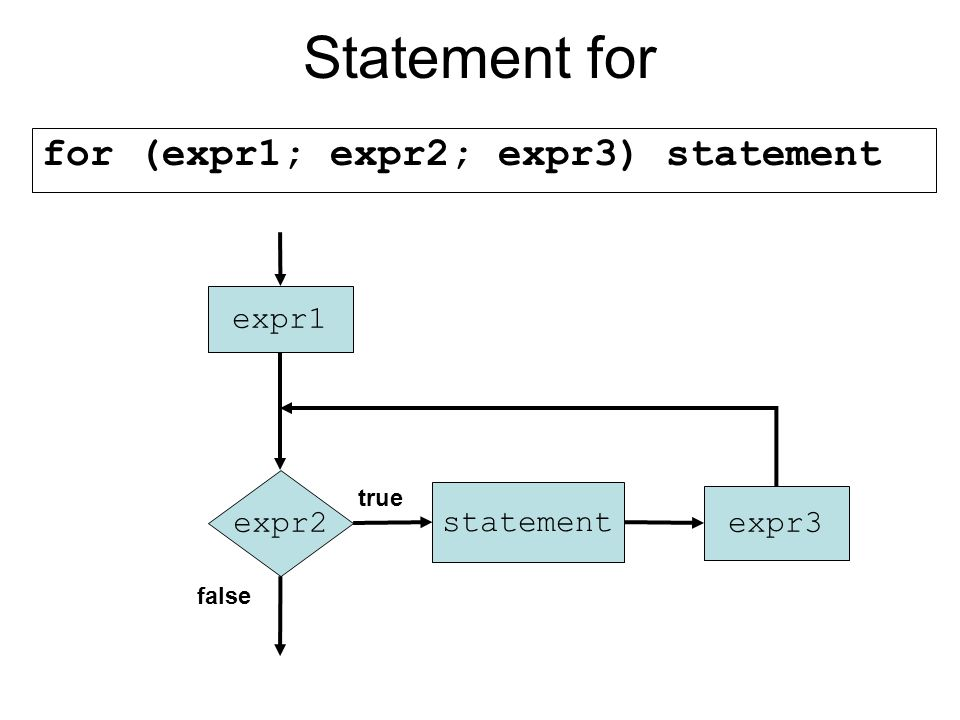 Statement for for (expr1; expr2; expr3) statement expr1 expr2 true false statement expr3