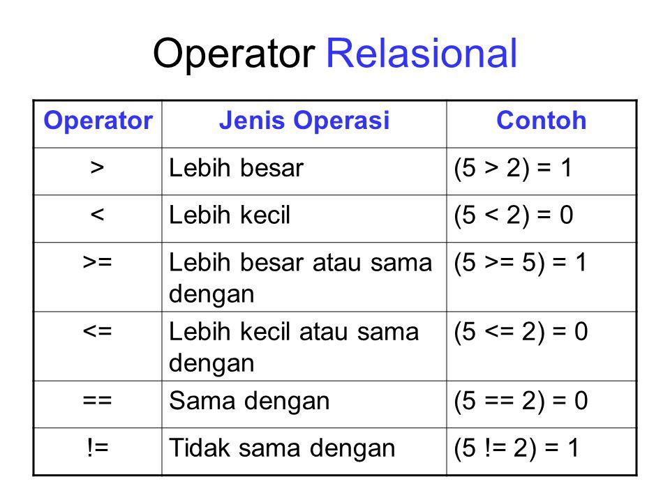 Operator Relasional OperatorJenis OperasiContoh >Lebih besar(5 > 2) = 1 <Lebih kecil(5 < 2) = 0 >=Lebih besar atau sama dengan (5 >= 5) = 1 <=Lebih ke