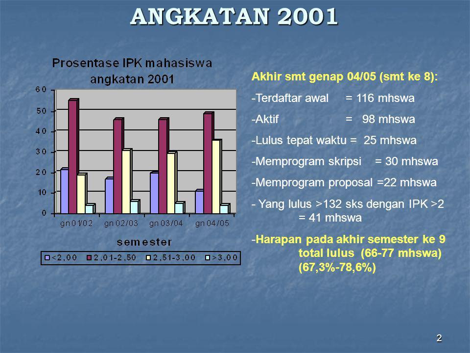 2 ANGKATAN 2001 Akhir smt genap 04/05 (smt ke 8): -Terdaftar awal = 116 mhswa -Aktif = 98 mhswa -Lulus tepat waktu = 25 mhswa -Memprogram skripsi = 30 mhswa -Memprogram proposal =22 mhswa - Yang lulus >132 sks dengan IPK >2 = 41 mhswa -Harapan pada akhir semester ke 9 total lulus (66-77 mhswa) (67,3%-78,6%)