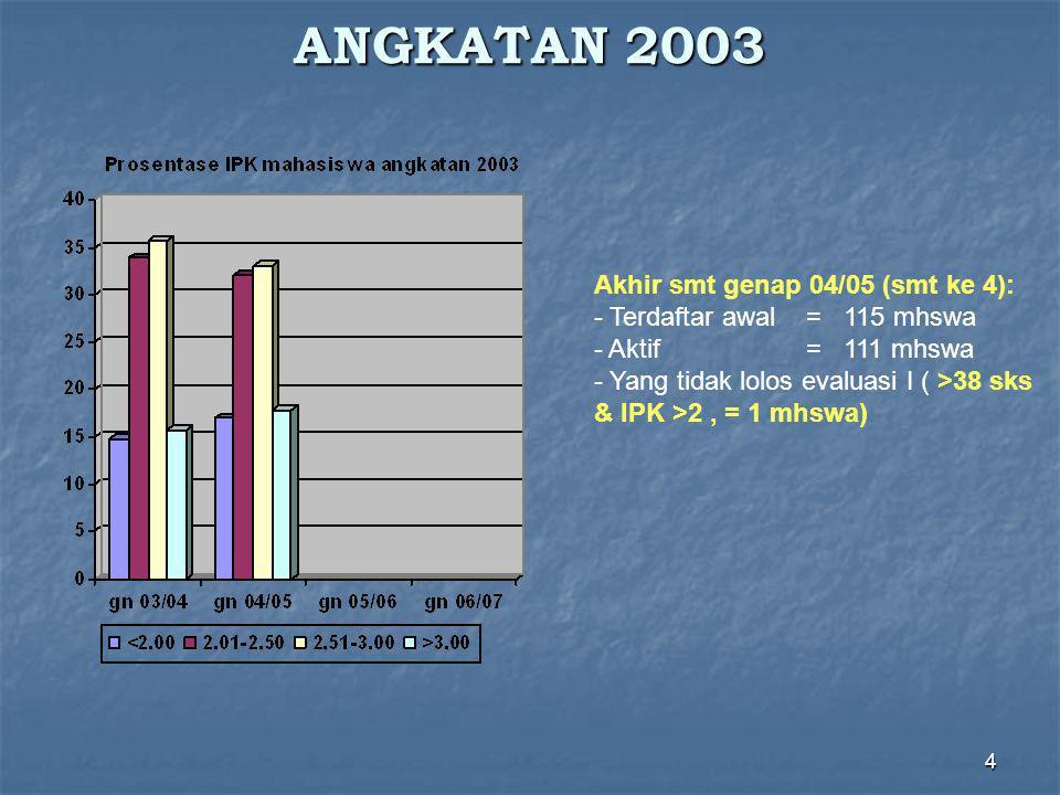 4 ANGKATAN 2003 Akhir smt genap 04/05 (smt ke 4): - Terdaftar awal = 115 mhswa - Aktif = 111 mhswa - Yang tidak lolos evaluasi I ( >38 sks & IPK >2, = 1 mhswa)