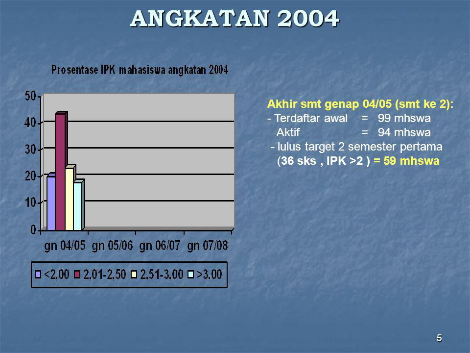 5 ANGKATAN 2004 Akhir smt genap 04/05 (smt ke 2): - Terdaftar awal = 99 mhswa Aktif = 94 mhswa - lulus target 2 semester pertama (36 sks, IPK >2 ) = 59 mhswa
