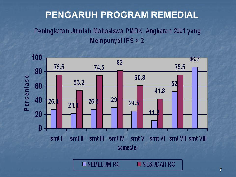 7 PENGARUH PROGRAM REMEDIAL
