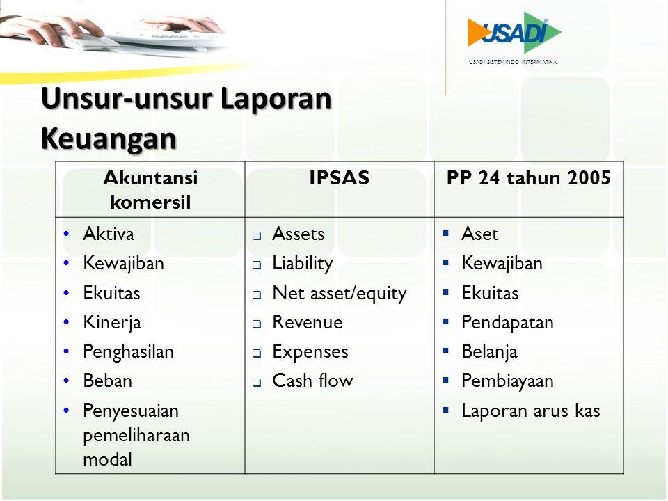 USADI SISTEMINDO INTERMATIKA Unsur-unsur Laporan Keuangan Akuntansi komersil IPSASPP 24 tahun 2005 Aktiva Kewajiban Ekuitas Kinerja Penghasilan Beban
