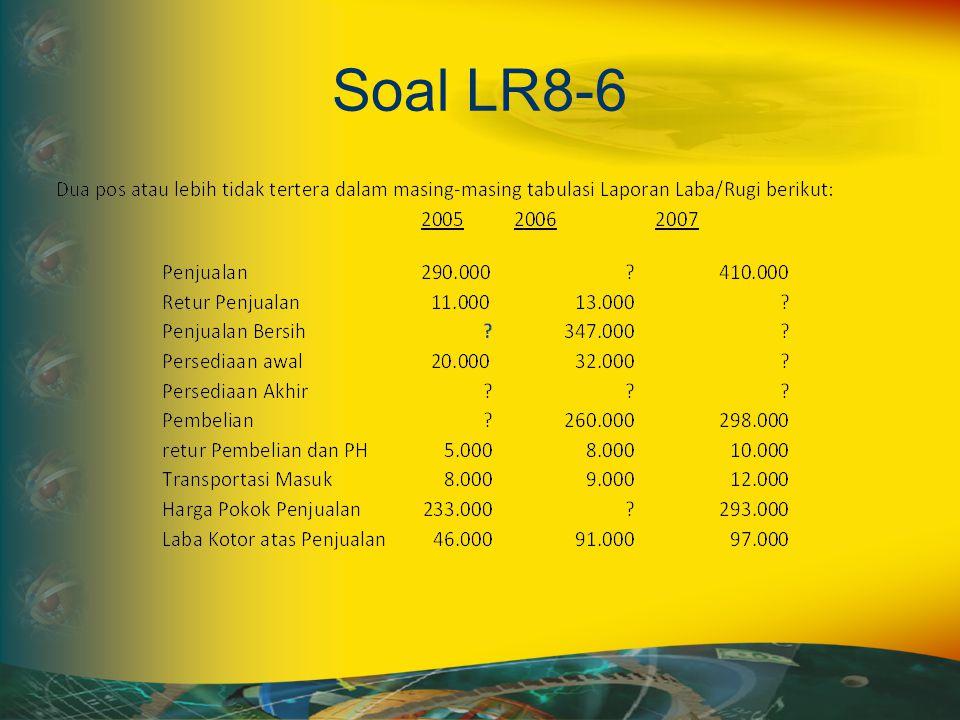 200520062007 Penjualan 290.000 360.000 410.000 Retur Penjualan 11.000 13.000 20.000 Penjualan Bersih 279.000 347.000 390.000 Persediaan awal 20.000 32.000 37.000 Persediaan Akhir 32.000 37.000 44.000 Pembelian 242.000 260.000 298.000 retur Pembelian dan PH 5.000 8.000 10.000 Transportasi Masuk 8.000 9.000 12.000 Harga Pokok Penjualan 233.000 256.000 293.000 Laba Kotor atas Penjualan 46.000 91.000 97.000 Barang Siap Jual 265.000 293.000 337.000 Jawaban LR8-6