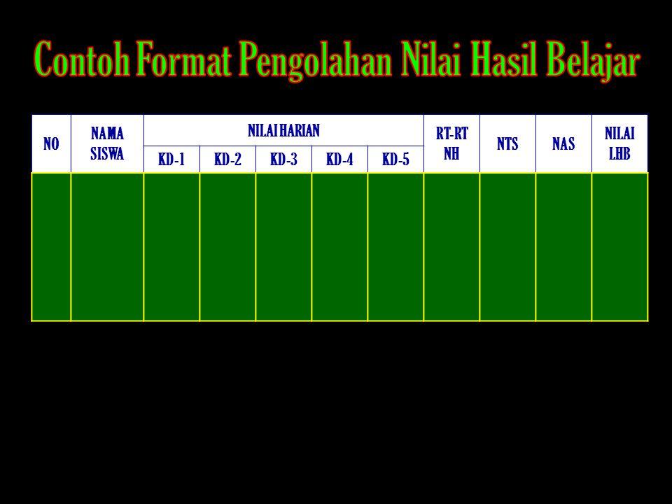 NO NAMA SISWA NILAI HARIAN RT-RT NH NTSNAS NILAI LHB KD-1KD-2KD-3KD-4KD-5