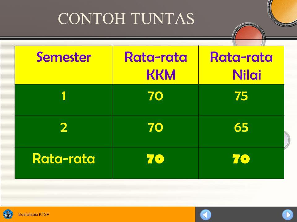 Sosialisasi KTSP CONTOH TUNTAS SemesterRata-rata KKM Rata-rata Nilai 17075 27065 Rata-rata 70