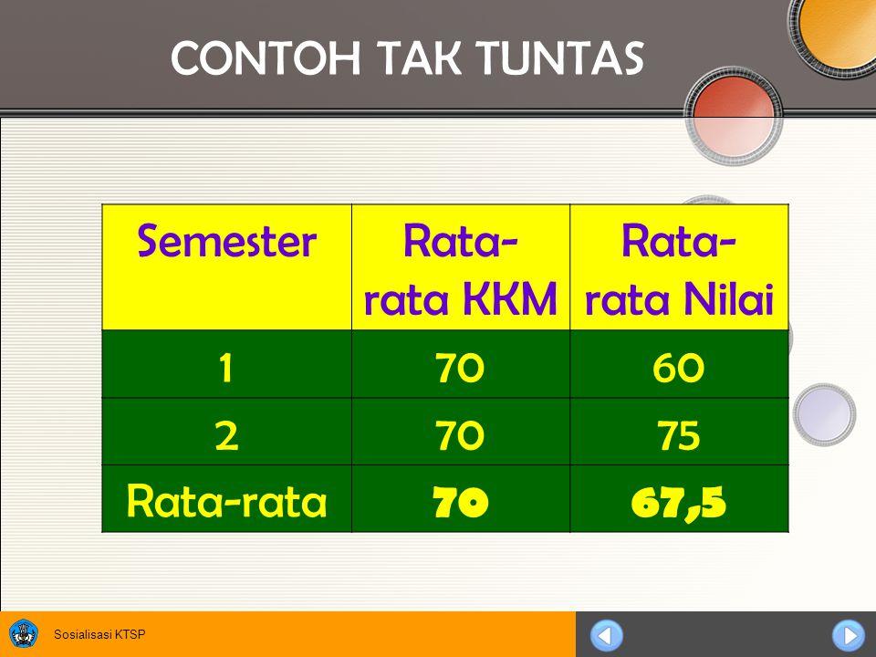 Sosialisasi KTSP CONTOH TAK TUNTAS SemesterRata- rata KKM Rata- rata Nilai 17060 27075 Rata-rata 7067,5