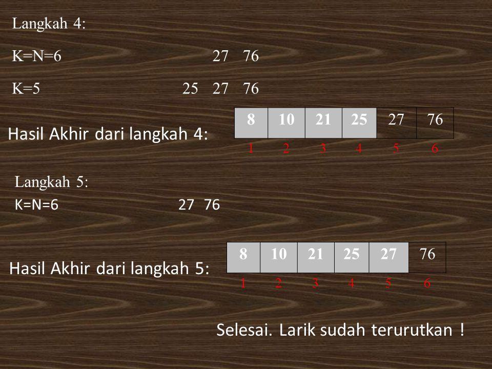 Langkah 4: K=N=62776 K=5252776 Hasil Akhir dari langkah 4: 81021252776 123456 Langkah 5: K=N=62776 Hasil Akhir dari langkah 5: 81021252776 123456 Sele