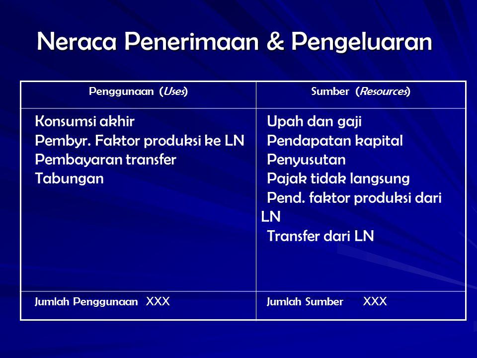 Struktur/komposisi penggunaan Konsumsi akhir Pembayaran balas jasa faktor produksi ke LN Pembayaran transfer Tabungan (penyeimbang)