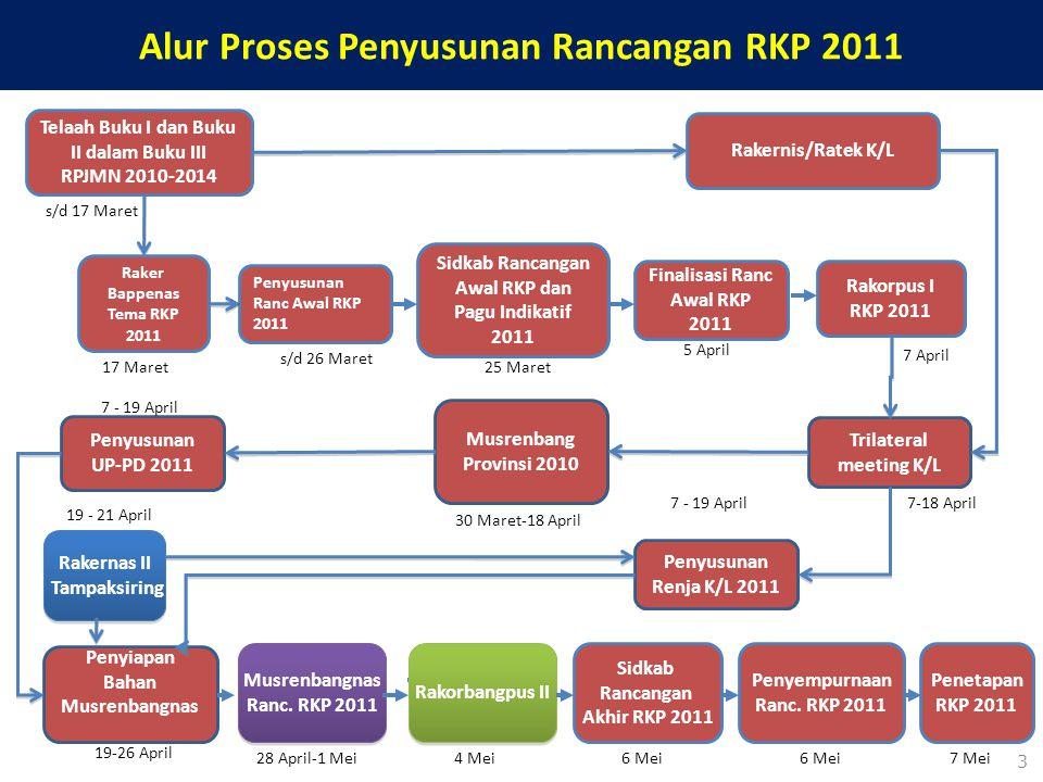 3 Alur Proses Penyusunan Rancangan RKP 2011 Penyusunan Ranc Awal RKP 2011 Raker Bappenas Tema RKP 2011 Rakorpus I RKP 2011 Trilateral meeting K/L Fina