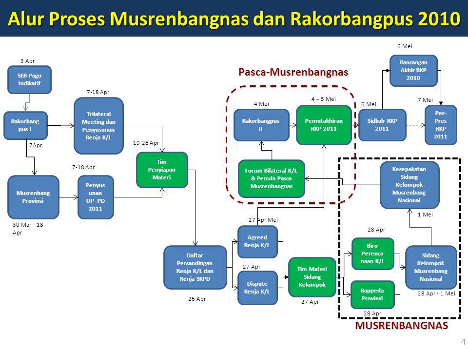 4 Alur Proses Musrenbangnas dan Rakorbangpus 2010 Rakorbang pus I Musrenbang Provinsi Tim Penyiapan Materi Dispute Renja K/L Per- Pres RKP 2011 Daftar
