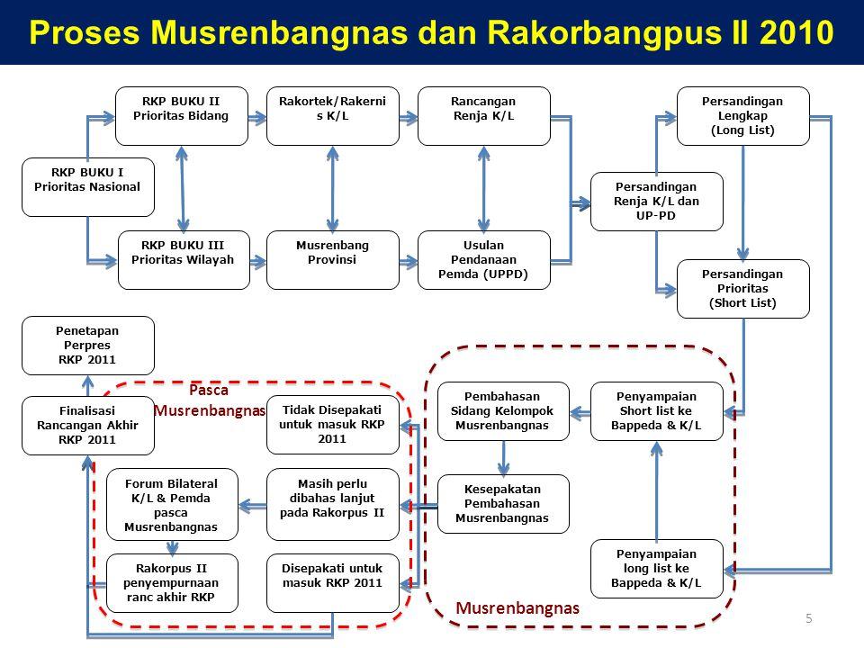 Tahapan Tindaklanjut Pasca-Musrenbangnas 2010 RKP 2011 1.Risalah kesepakatan Sidang Kelompok Musrenbangnas 2010, khususnya untuk kegiatan yang belum disepakati dan masih perlu dibahas lebih lanjut, perlu ditindaklanjuti oleh K/L dan Bappeda Provinsi melalui Forum Bilateral Pasca-Musrenbangnas 2.Pembahasan pada forum bilateral K/L dan Bappeda Provinsi mengacu pada F1, F2, F3 dan F4 yang disesuaikan dengan risalah kesepakatan sidang kelompok Musrenbangnas 2010, dengan fokus pada beberapa kegiatan pokok dalam F1 yang masih dispute (belum disepakati), namun dapat ditambah dengan beberapa kegiatan pokok lainnya yang menurut daerah prioritas untuk disepakati untuk masuk dalam rancangan akhir Renja K/L, dengan mengacu pada F4 3.Forum bilateral antara K/L dan Bappeda Provinsi diharapkan dapat menyepakati beberapa kegiatan pokok usulan Pemda yang masih belum disepakati dalam Musrenbangnas 2010, dan akan diusulkan untuk difinalkan kesepakatannya pada Rakorbangpus II 4.Forum Rakorbangpus II akan membahas lanjutan kesepakatan dari Musrenbangnas 2010 dan forum bilateral K/L dan Bappeda Provinsi, untuk disepakati sebagai bahan masukan dalam rangka pemutakhiran rancangan akhir RKP 2011 dan Renja K/L terkait 5.Pemutakhiran rancangan akhir RKP 2011 sedapat mungkin memperhatikan arahan dari Inpres 1/2010 dan terutama Inpres 3/2010 khususnya yang terkait dengan perencanaan kegiatan pokok di tahun 2011 6.Kesepakatan yang diperoleh dalam Rakorpus II digunakan untuk mempertajam sasaran bidang dan wilayah dalam rancangan akhir RKP 2011 sebelum ditetapkan dalam Perpres 6