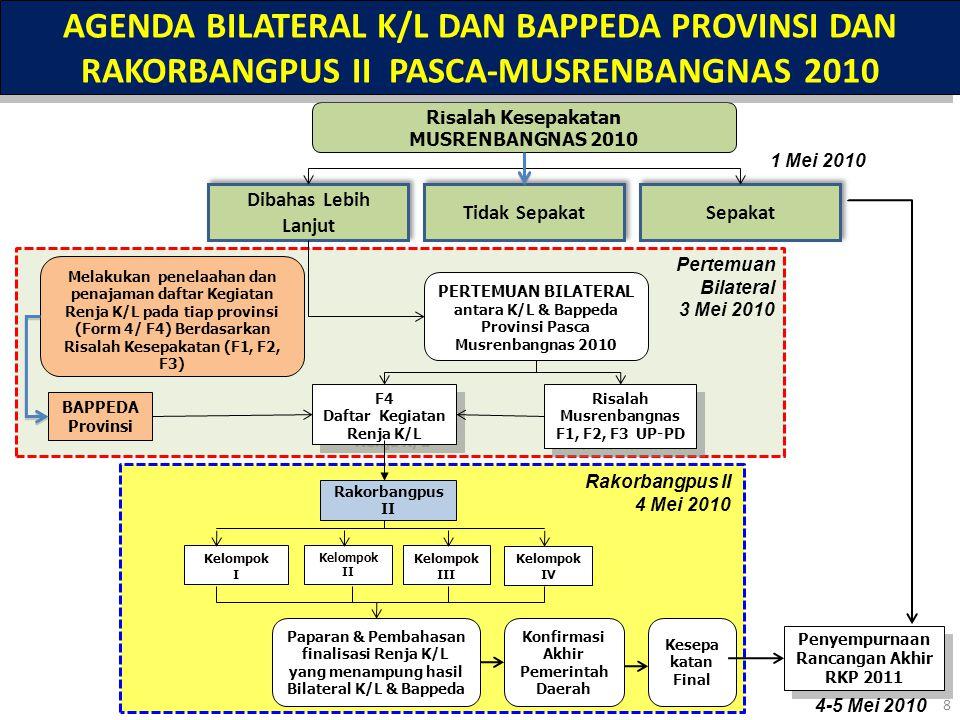 Tindaklanjut Persiapan Pasca-Musrenbangnas 2010 RKP 2011 1.Risalah kesepakatan sidang kelompok Musrenbangnas 2010 akan dibakar dalam CD secara lengkap, dan disampaikan kepada seluruh K/L dan Bappeda Provinsi pada Sidang Pleno Acara Penutupan Musrenbangnas 2010 2.Risalah kesepakatan secara lengkap digunakan sebagai bahan forum bilateral K/L dan Bappeda Provinsi untuk membahas kegiatan pokok UPPD (F3) yang masih belum disepakati pada Musrenbangnas 2010, untuk disepakati dapat masuk dalam Renja K/L (F4) 3.Undangan Rakorbangpus II kepada seluruh Sekjen/Sesmen/Sestama K/L dan Kepala Bappeda Provinsi telah disiapkan dan akan segera disampaikan pada acara sidang pleno penutupan Musrenbangnas 2010 4.Dalam forum bilateral K/L dan Bappeda Provinsi, diharapkan dapat dikawal dan dipantau oleh Direktorat mitra kerja K/L, sehingga dalam pembahasan pada Rakorbangpus II dapat disampaikan kesepakatan yang konsolidatif menurut masing-masing kelompok prioritas RKP 2010 5.Dalam pembahasan pada Rakorbangpus II, dibagi dalam kelompok prioritas RKP 2011 seperti dalam Musrenbangnas 2010, guna konsistensi dan keberlanjutan kesepakatan Musrenbangnas yang difinalisasi dalam Rakorbangpus II, sebagai bahan masukan dalam rangka pemutakhiran rancangan akhir RKP 2011 9