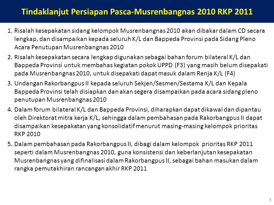 Tindaklanjut Persiapan Pasca-Musrenbangnas 2010 RKP 2011 1.Risalah kesepakatan sidang kelompok Musrenbangnas 2010 akan dibakar dalam CD secara lengkap
