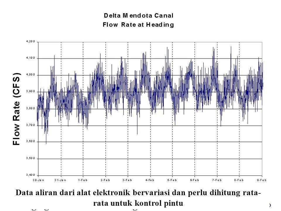 Data aliran dari alat elektronik bervariasi dan perlu dihitung rata- rata untuk kontrol pintu