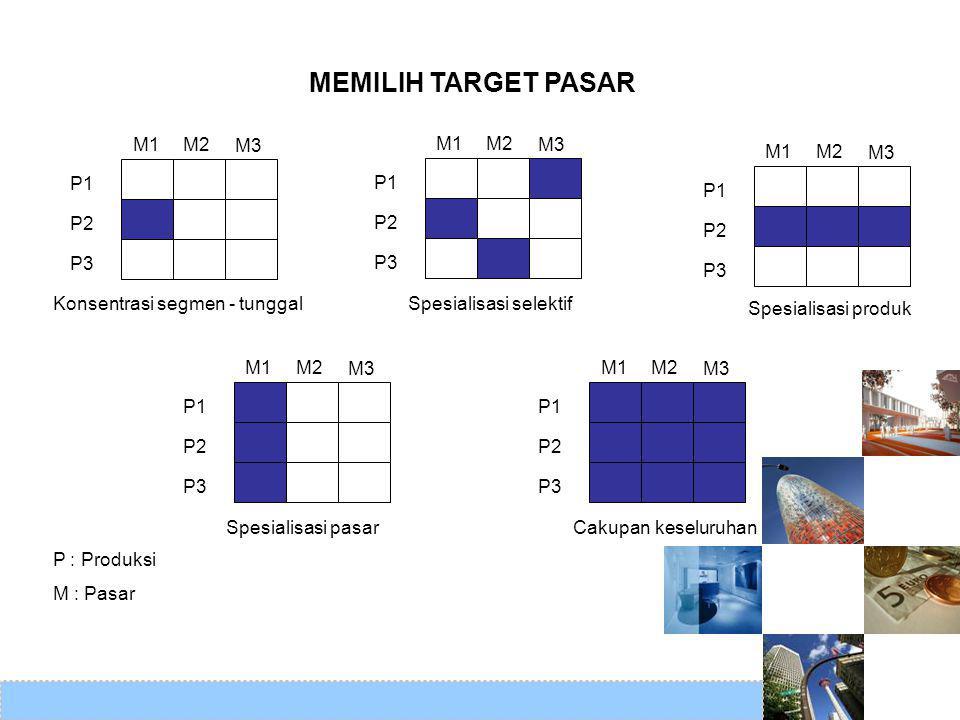 MEMILIH TARGET PASAR M1M2 M3 P1 P2 P3 M1M2 M3 P1 P2 P3 M1M2 M3 P1 P2 P3 M1M2 M3 P1 P2 P3 M1M2 M3 P1 P2 P3 Konsentrasi segmen - tunggalSpesialisasi sel