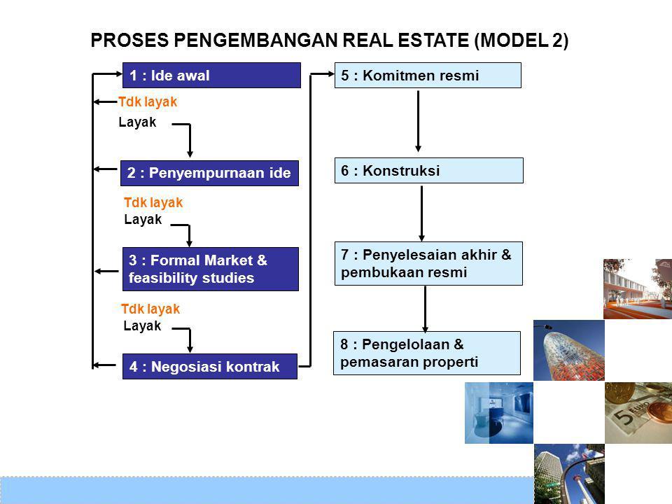 1 : Ide awal 2 : Penyempurnaan ide 3 : Formal Market & feasibility studies 4 : Negosiasi kontrak 5 : Komitmen resmi 6 : Konstruksi 7 : Penyelesaian ak