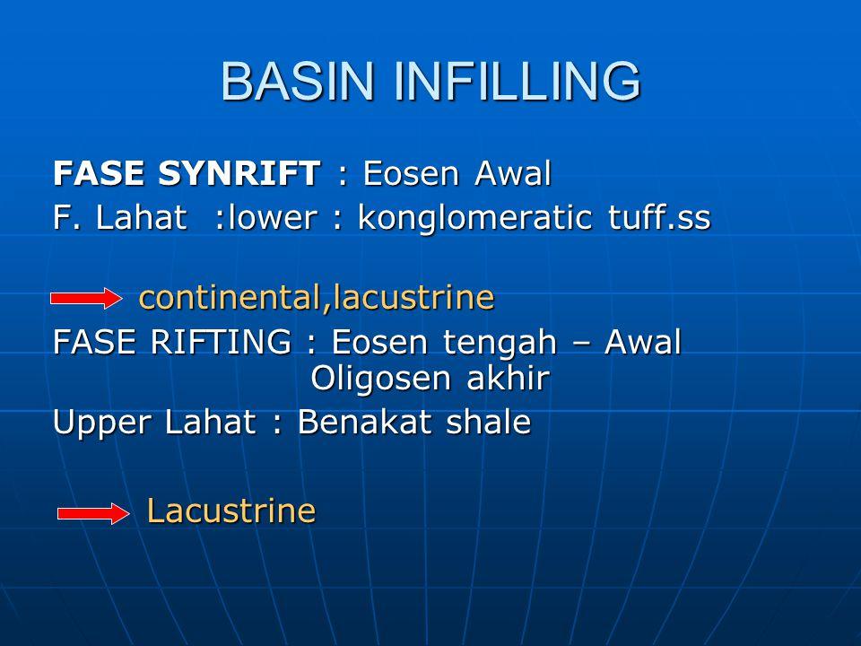 BASIN INFILLING FASE SYNRIFT : Eosen Awal F. Lahat :lower : konglomeratic tuff.ss continental,lacustrine FASE RIFTING : Eosen tengah – Awal Oligosen a