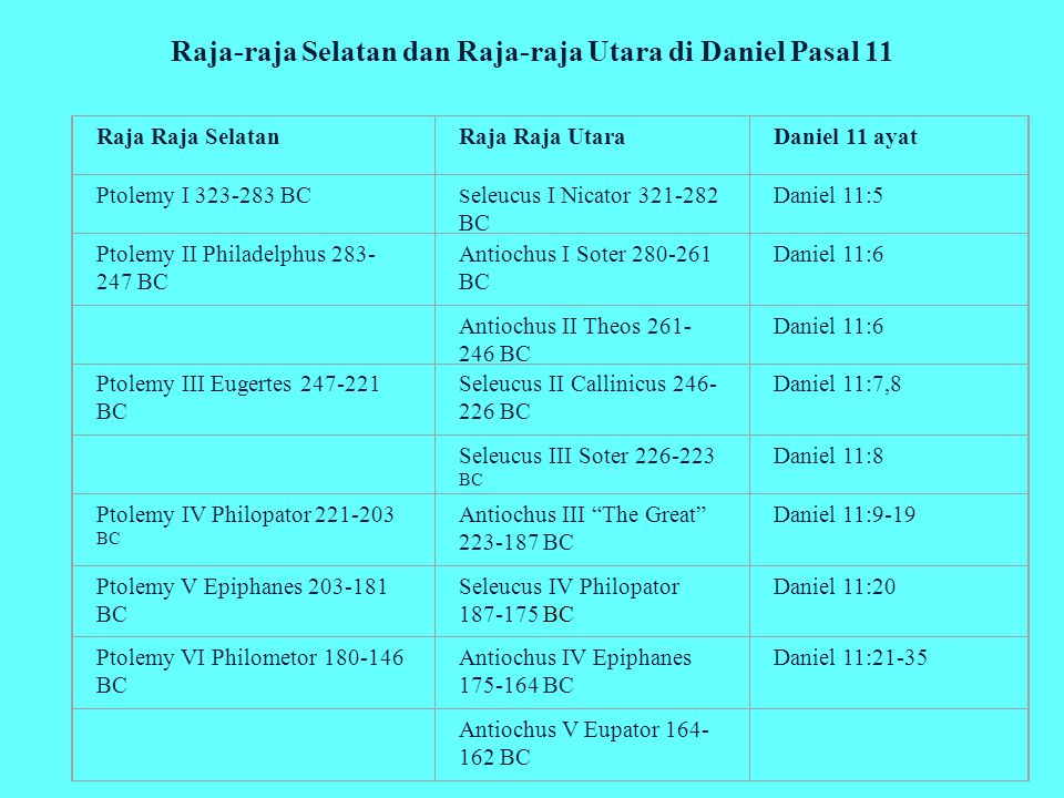 Raja-raja Selatan dan Raja-raja Utara di Daniel Pasal 11 Raja Raja SelatanRaja Raja UtaraDaniel 11 ayat Ptolemy I 323-283 BC S eleucus I Nicator 321-282 BC Daniel 11:5 Ptolemy II Philadelphus 283- 247 BC Antiochus I Soter 280-261 BC Daniel 11:6 Antiochus II Theos 261- 246 BC Daniel 11:6 Ptolemy III Eugertes 247-221 BC Seleucus II Callinicus 246- 226 BC Daniel 11:7,8 Seleucus III Soter 226-223 BC Daniel 11:8 Ptolemy IV Philopator 221-203 BC Antiochus III The Great 223-187 BC Daniel 11:9-19 Ptolemy V Epiphanes 203-181 BC Seleucus IV Philopator 187-175 BC Daniel 11:20 Ptolemy VI Philometor 180-146 BC Antiochus IV Epiphanes 175-164 BC Daniel 11:21-35 Antiochus V Eupator 164- 162 BC (v.