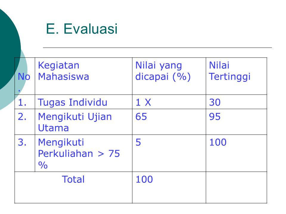 E. Evaluasi No. Kegiatan Mahasiswa Nilai yang dicapai (%) Nilai Tertinggi 1.Tugas Individu1 X30 2.Mengikuti Ujian Utama 6595 3.Mengikuti Perkuliahan >