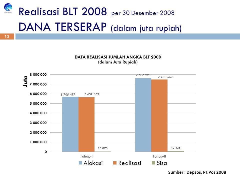 Sumber : Depsos, PT.Pos 2008 Realisasi BLT 2008 per 30 Desember 2008 DANA TERSERAP (dalam juta rupiah) 13