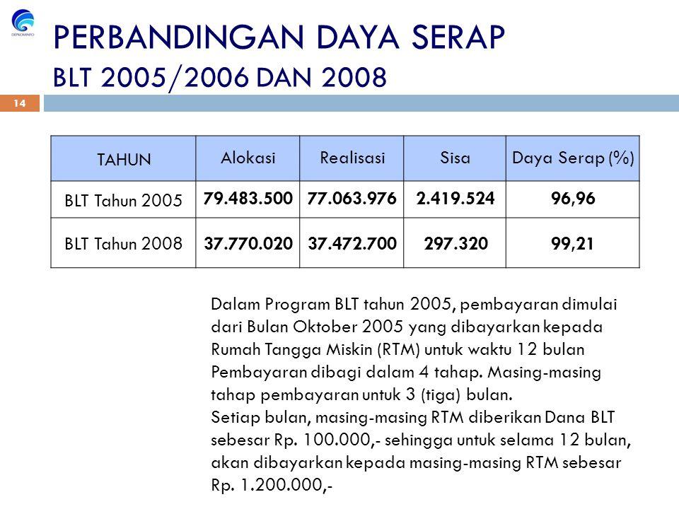 TAHUNAlokasiRealisasiSisaDaya Serap (%) BLT Tahun 200579.483.50077.063.9762.419.52496,96 BLT Tahun 200837.770.02037.472.700297.32099,21 PERBANDINGAN DAYA SERAP BLT 2005/2006 DAN 2008 Dalam Program BLT tahun 2005, pembayaran dimulai dari Bulan Oktober 2005 yang dibayarkan kepada Rumah Tangga Miskin (RTM) untuk waktu 12 bulan Pembayaran dibagi dalam 4 tahap.