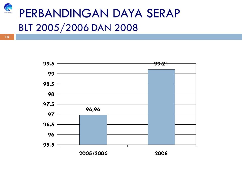 PERBANDINGAN DAYA SERAP BLT 2005/2006 DAN 2008 15